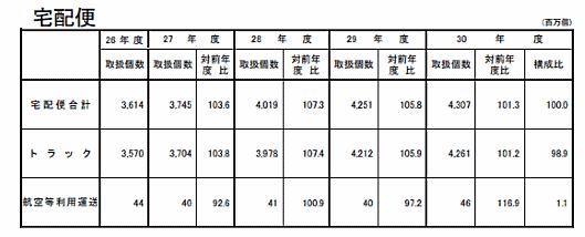 国土交通省の発表によると、2018年度の宅配便取扱個数は43億701万個 宅配便取扱個数の推移