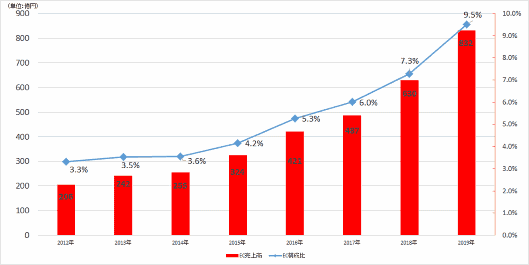 ファーストリテイリングが10月10日に発表した2019年2月期連結決算によると、「国内ユニクロ事業」のEC売上高は前期比32.0%増の832億円