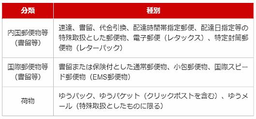 10月22日における郵便物・ゆうパックなどの配達について