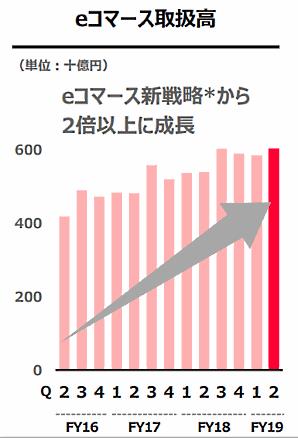 Zホールディングスが11月1日に公表した決算資料によると、2019年4~9月期(2020年3月期 中間期)におけるグループの「eコマース取扱高」は前年同期比10.4%増の1兆1887億円だった