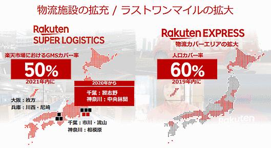 楽天の三木谷浩史会長兼社長は11月7日に開いた2019年1-9月期(第3四半期)決算説明会で、2019年以内に楽天独自の配送サービス「Rakuten EXPRESS」の対象地域を6割まで引き上げるため「大きな投資を用意している」と明かした