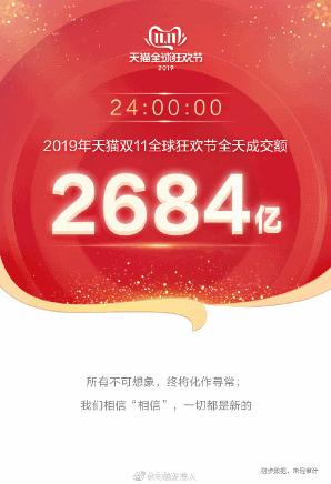 中国で行われたネット通販の買い物の祭典「独身の日」(W11、ダブルイレブン)で、中国のECプラットフォーム最大手の阿里巴巴集団(アリババグループ)の取扱高(GMV)が、過去最高となる2684億元(日本円で4兆1870億円、1元15.6円換算)を記録した