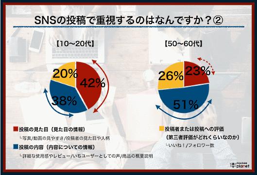 マーケティングソリューションを提供するMacbee Planetが11月22日に公表した、SNSを活用したマーケティングに関する調査結果 SNSの投稿で重視することについて