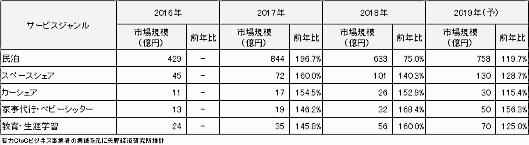 CtoCサービス分野 ジャンル別市場規模(成約総額ベース、単位:億円)