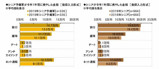 シニア予備軍(表左)とシニアが2019年に費やした金額