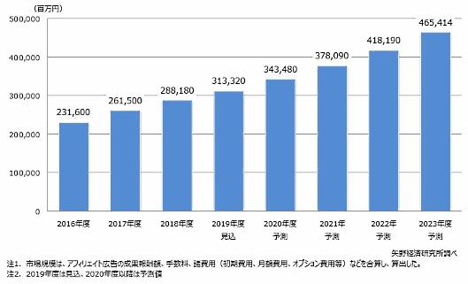矢野経済研究所は国内アフィリエイト市場規模は前年度比8.7%増の3133億円になると予想。2023年度の国内アフィリエイト市場は4654億円にまで拡大すると予測している