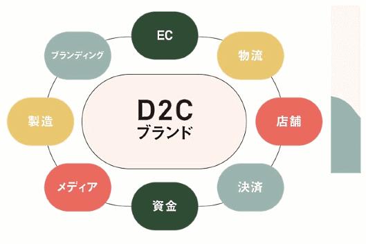 丸井グループは、DtoC(Direct to Consumer)のエコシステムを支援する新会社「D2C&Co.(ディーツーシーアンドカンパニー)」を設立