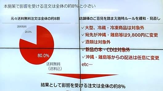 3月18日から始める送料無料ライン全店舗(一部除く)統一施策で影響を受ける注文は全体の8%にとどまる