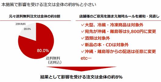 3月18日から始める送料無料ライン全店舗(一部除く)統一施策で影響を受ける注文は全体の8%にとどまるという