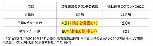 ECマーケティング支援の、いつも.は3月23日、メーカーのEC参入、ECによる事業拡大を支援する「日本流D2C・ネット直販」サービスを開始