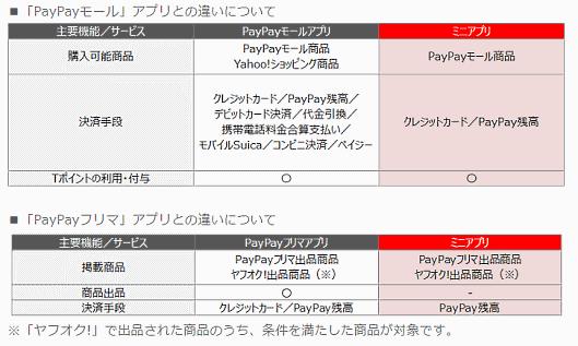 PayPayとヤフーは、ヤフーが運営するECモール「PayPayモール」とフリマアプリ「PayPayフリマ」を、PayPayが運営するスマホ決済サービス「PayPay」のアプリトップ画面で「ミニアプリ」としての提供を始めた