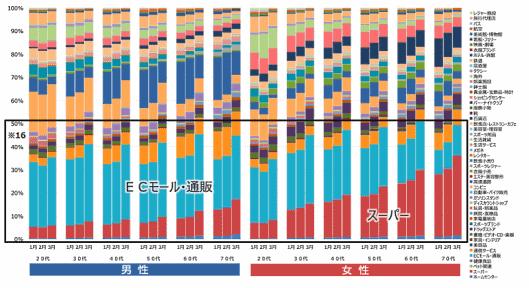 2020年1月~3月業種ごとの性・世代別の決済件数シェア推移 三井住友カードと顧客時間