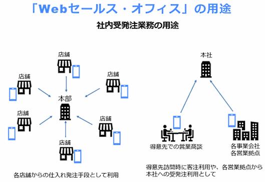 ecbeingは、営業担当と取引先がオンライン上で営業のやり取りを行える新営業ソリューション「Webセールス・オフィス」の提供を開始