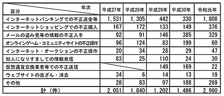 不正アクセス後の行為別認知件数 インターネットショッピングでの不正行為 令和元年 警察庁調べ