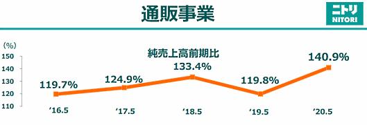 ニトリホールディングスの2020年3-5月期(第1四半期)通販事業の売上高は、前年同期比40.9%増の168億円
