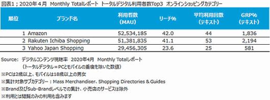 ニールセン デジタルコンテンツ視聴率の月次レポート PCとモバイルの重複を除いた利用者数トップ3