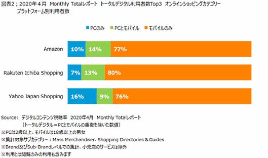 ニールセン デジタルコンテンツ視聴率の月次レポート PCとモバイルの重複を除いた利用者トップ3のECモールで消費者が使うデバイス