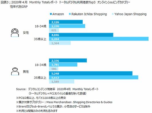 ニールセン デジタルコンテンツ視聴率の月次レポート PCとモバイルの重複を除いた利用者トップ3の性年代別GRP