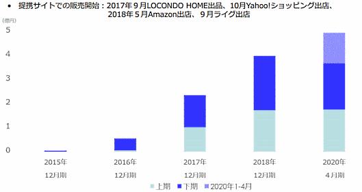 大塚家具のEC売上高は2020年4月期で4億9500万円(16か月の変則決算)