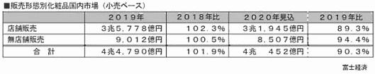 富士経済が7月に発表した国内化粧品の販売チャネルの市場調査「化粧品業態別販売動向とインバウンド実態調査2020」
