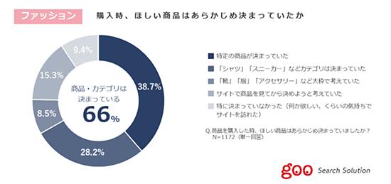 調査 調査データ NTTレゾナント ファッション ECサイト訪問時 あらかじめほしい商品かカテゴリ 決まっている