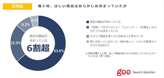 調査 調査データ NTTレゾナント 日用品 ECサイト訪問時 あらかじめほしい商品かカテゴリ 決まっている