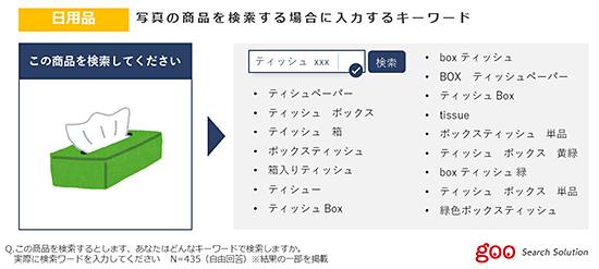 調査 調査データ NTTレゾナント キーワード検索 表記ゆれ 入力ミス 入力キーワード