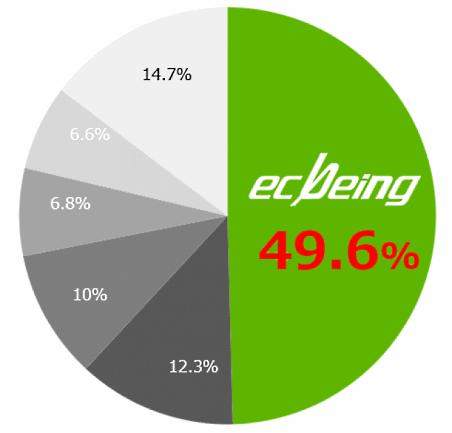 ECサイト構築パッケージソリューション市場占有率