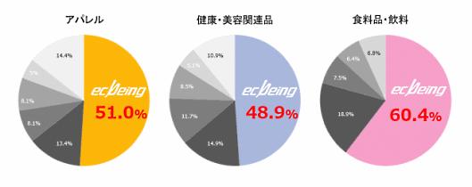 ECサイト構築パッケージソリューション市場占有率 商材カテゴリ別