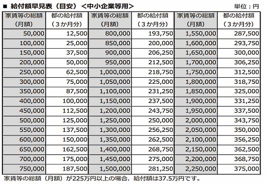 金 東京 支援 都 家賃 給付