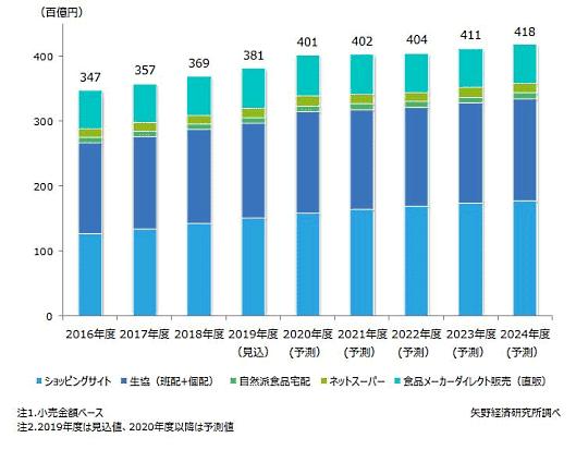 矢野経済研究所が実施した国内食品通販市場調査によると、2019年度の国内食品通販市場規模は、小売金額ベースで前年度比3.2%増の3兆8086億円