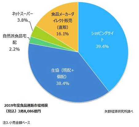 矢野経済研究所が実施した国内食品通販市場調査によると、2019年度の国内食品通販市場規模は、小売金額ベースで前年度比3.2%増の3兆8086億円【チャネル別】