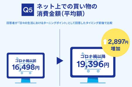 ジャパンネット銀行が実施した「コロナ禍前後の日常生活と価値観の変化」に関する意識・実態調査 コロナ禍前後でネット上での買い物の消費金額