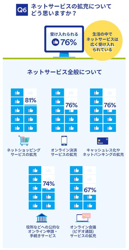 ジャパンネット銀行が実施した「コロナ禍前後の日常生活と価値観の変化」に関する意識・実態調査 ネットサービスの拡充について