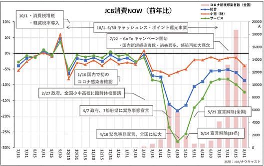 「JCB消費NOW」 2019年7月前半~2020年8月後半