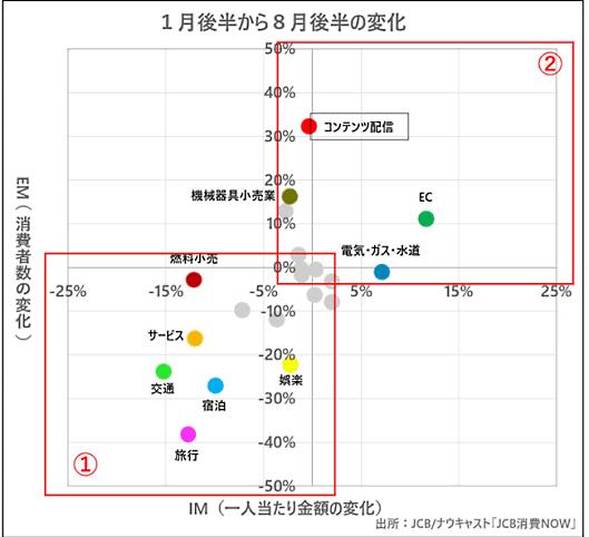 コロナ感染拡大前(1月後半)と現在(8月後半)の消費動向の比較