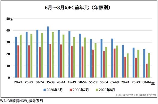 コロナ禍である6~8月のEC前年比(年齢別)