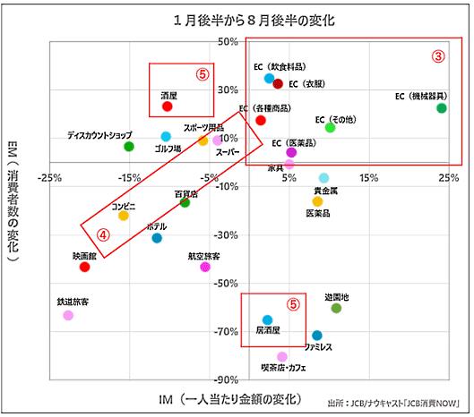 ミクロ業種でのコロナ感染拡大前(1月後半)と現在(8月後半)の消費動向の比較