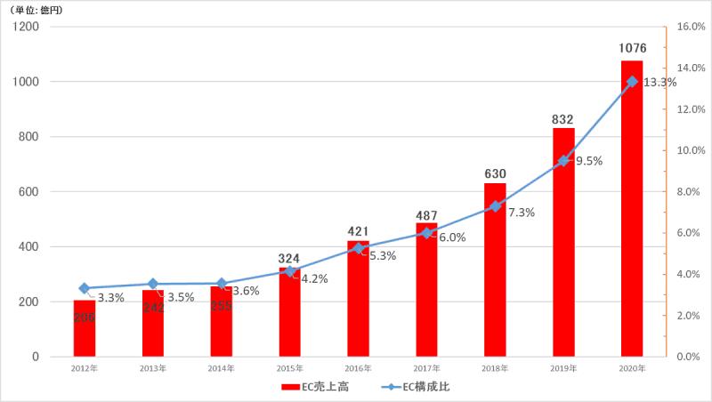 ファーストリテイリングが10月15日に発表した2020年8月期連結決算によると、国内ユニクロ事業のEC売上高が1000億円を突破、前期比29.3%増の1076億円となった