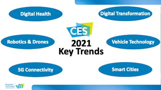 Consumer Technology Association (CTA)が発表した6つのトレンド
