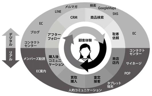 コメ兵の「OMO戦略」イメージ図