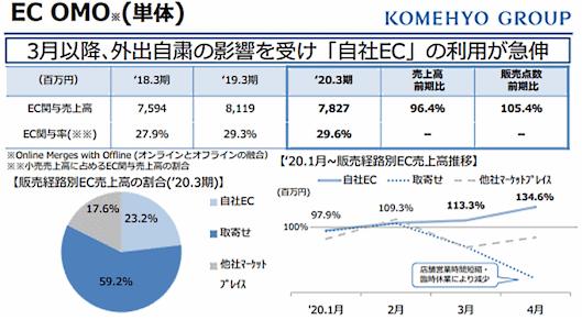 コメ兵の2020年3月期「EC関与売上高」について