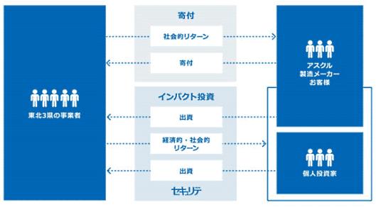 アスクルはBtoB通販で展開する特定商品の売り上げの一部を、東日本大震災で被災した岩手県・宮城県・福島県の事業者へ出資に充てる新たな東日本復興支援を始める