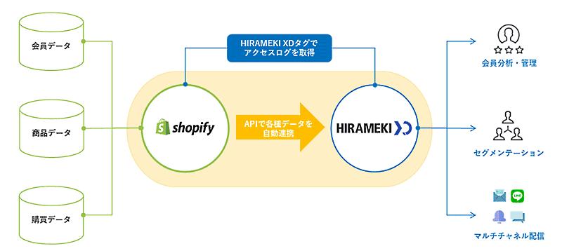 デジタルマーケティング支援のトライベックは、マーケティングオートメーション(MA)ツール「HIRAMEKI XD(ヒラメキクロスディー)」と「Shopify(ショッピファイ)」をAPI連携し、顧客情報や商品情報を自動でインポートするオプション機能の提供を始めた