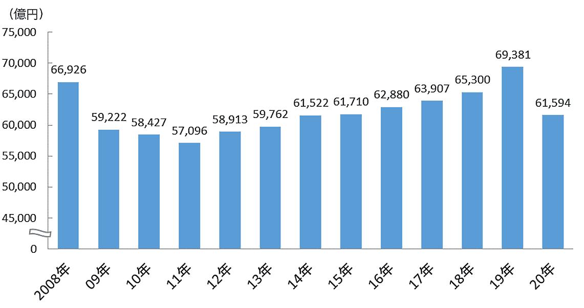 電通の「2020年 日本の広告費」によると、2020年1~12月における日本の総広告費は前年比11.2%減の6兆1594億円だった