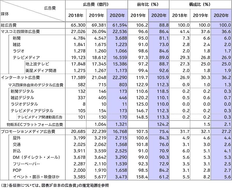 電通が公表した「2020年 日本の広告費」総広告費の内訳 媒体別広告費(2018年~2020年)