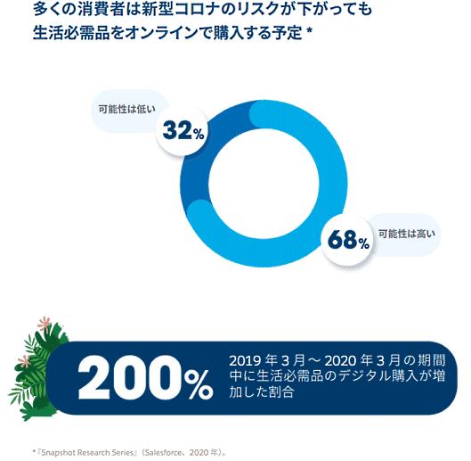 セールスフォース・ドットコムが3月16日に発表したEコマース年次調査レポート「Eコマース最新事情」(第1版)の日本語翻訳版