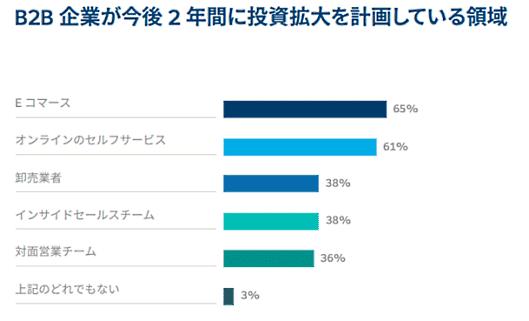 セールスフォース・ドットコムが3月16日に発表したEコマース年次調査レポート「Eコマース最新事情」(第1版)の日本語翻訳版 BtoB企業の投資先販売チャネル