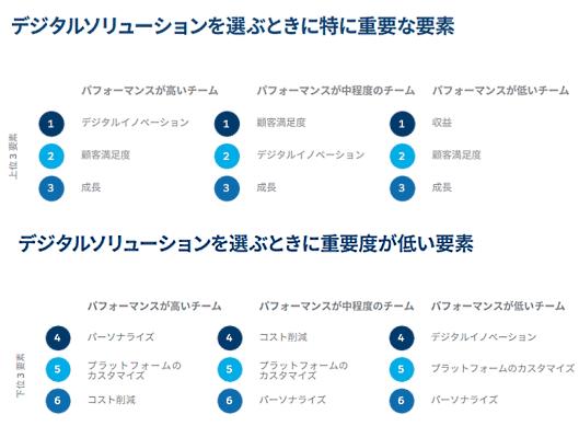 セールスフォース・ドットコムが3月16日に発表したEコマース年次調査レポート「Eコマース最新事情」(第1版)の日本語翻訳版 デジタルソリューションを選ぶ際の要素