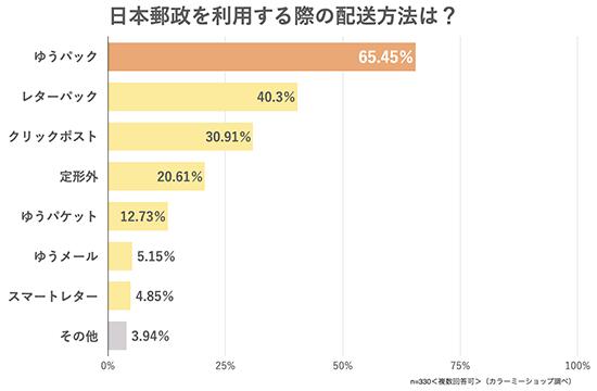 GMOペパボ カラーミーショップ 物流 日本郵便 配送会社の利用状況に関するアンケート